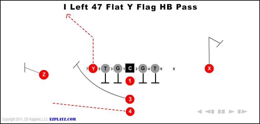 i left 47 flat y flag hb pass - I Left 47 Flat Y Flag Hb Pass
