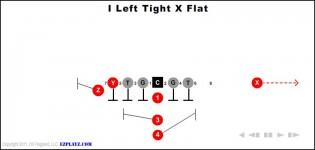 I Left Tight X Flat