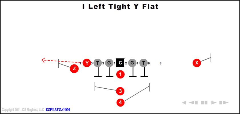 I Left Tight Y Flat