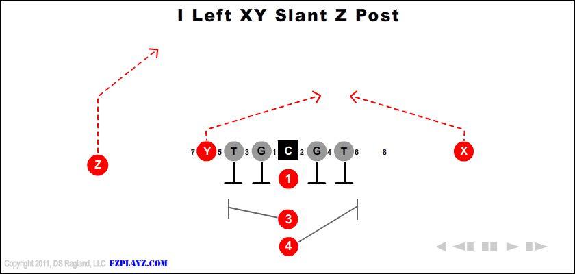 I Left Xy Slant Z Post
