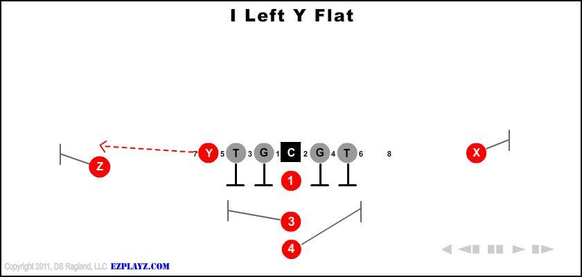 I Left Y Flat