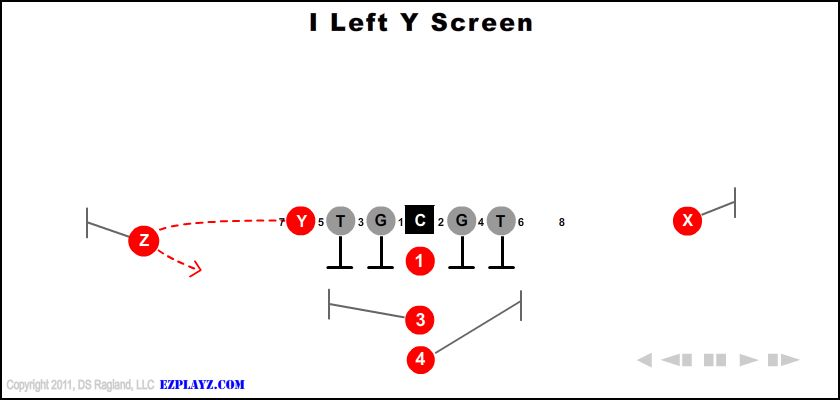 I Left Y Screen