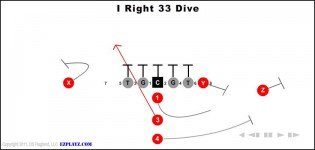 I Right 33 Dive
