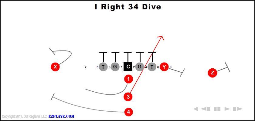I Right 34 Dive