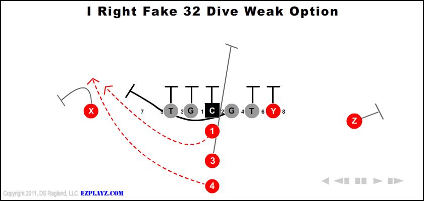 I Right Fake 32 Dive Weak Option