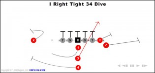I Right Tight 34 Dive