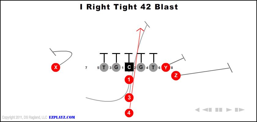 I Right Tight 42 Blast