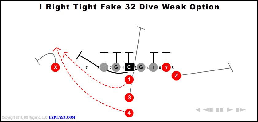 I Right Tight Fake 32 Dive Weak Option