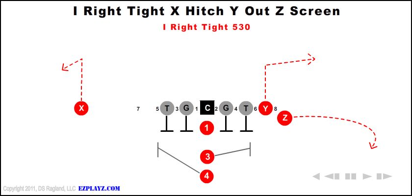 I Right Tight X Hitch Y Out Z Screen 530