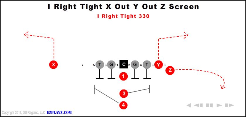 i right tight x out y out z screen 330 - I Right Tight X Out Y Out Z Screen 330