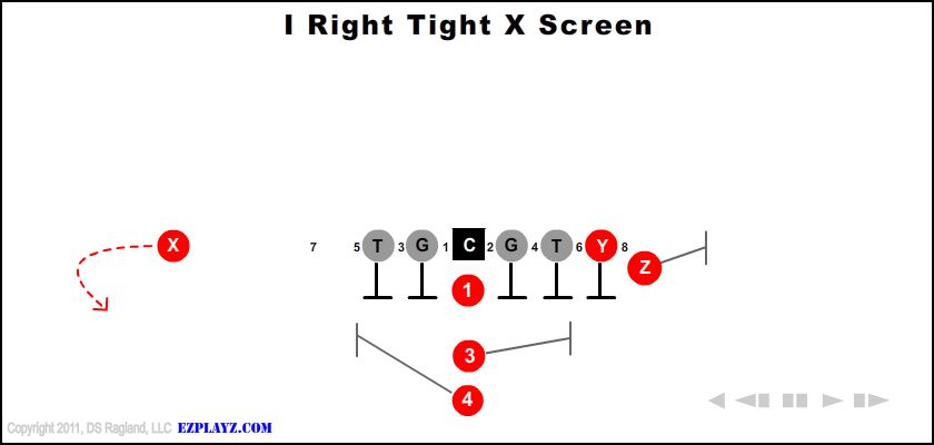I Right Tight X Screen