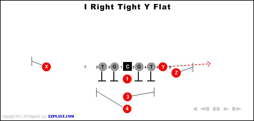 I Right Tight Y Flat
