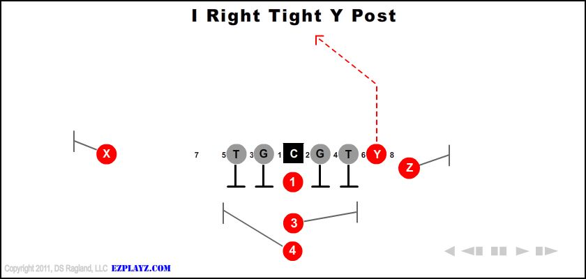 i right tight y post - I Right Tight Y Post