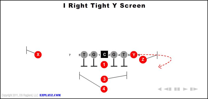 I Right Tight Y Screen