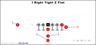 I Right Tight Z Flat