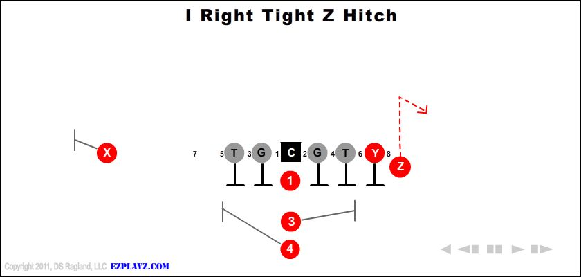 I Right Tight Z Hitch