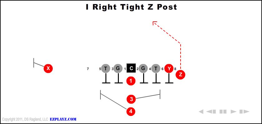 I Right Tight Z Post