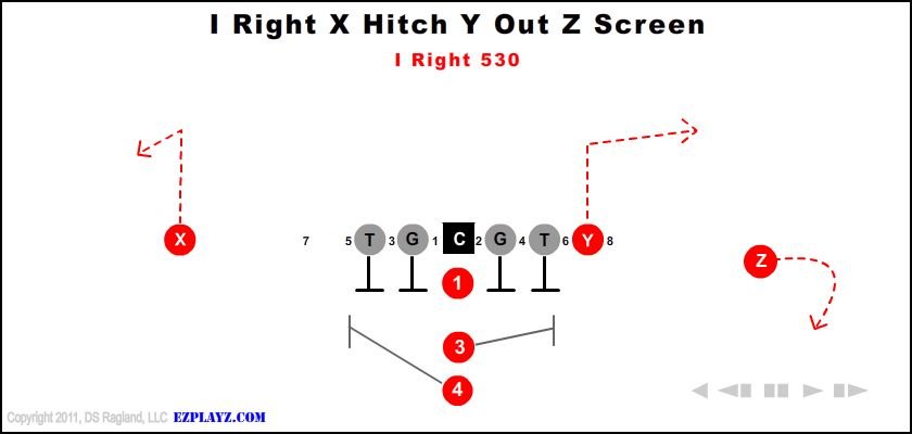 I Right X Hitch Y Out Z Screen 530