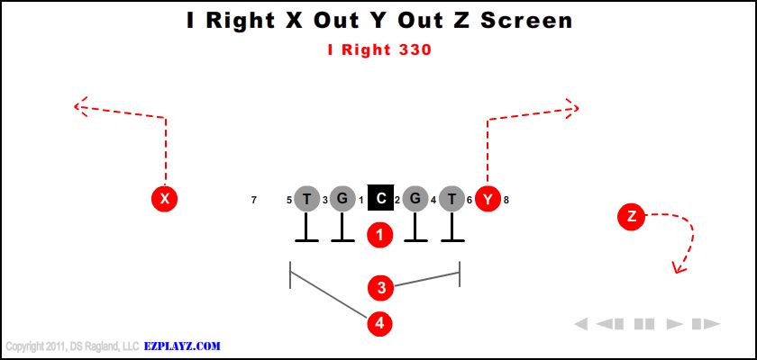 i right x out y out z screen 330 - I Right X Out Y Out Z Screen 330