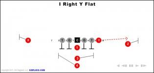 I Right Y Flat