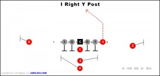 I Right Y Post