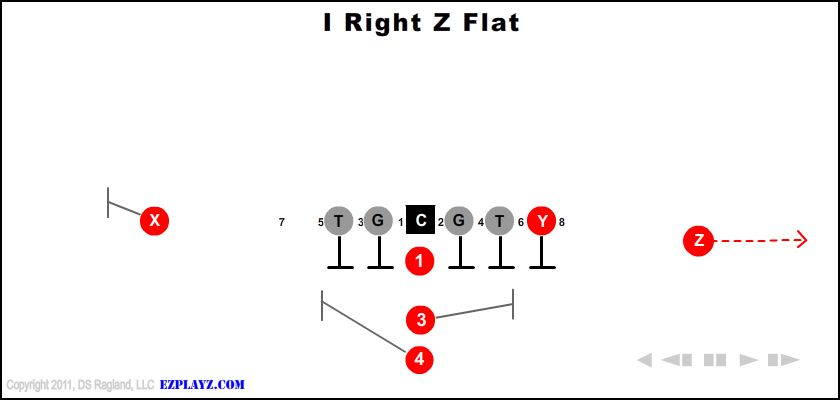 i right z flat - I Right Z Flat