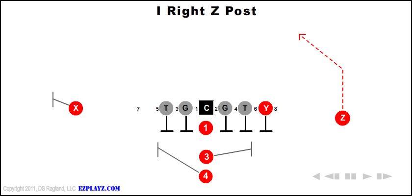 I Right Z Post