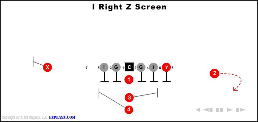I Right Z Screen