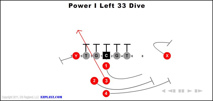 Power I Left 33 Dive