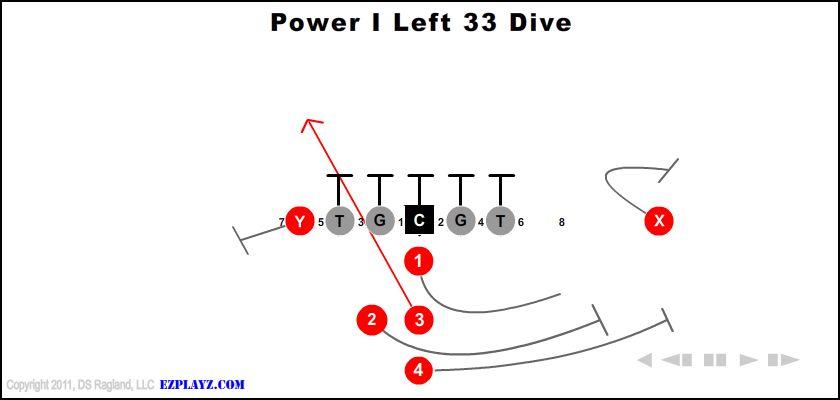 Power I Left 33 Dive