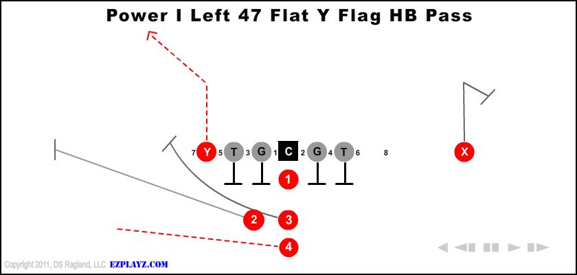 power i left 47 flat y flag hb pass - Power I Left 47 Flat Y Flag Hb Pass