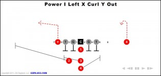 Power I Left X Curl Y Out
