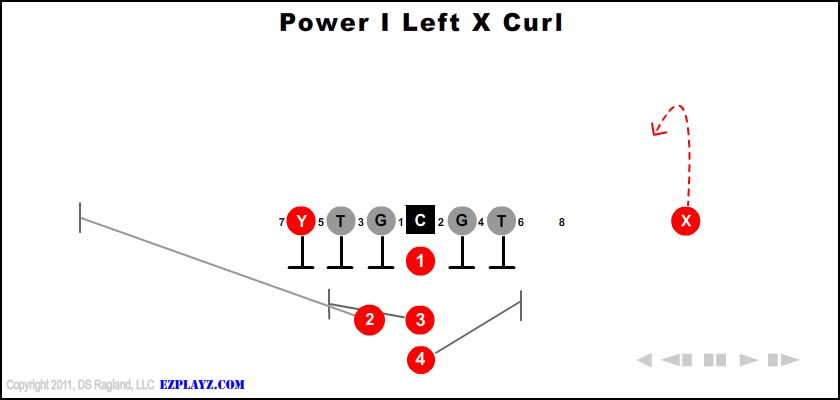 Power I Left X Curl