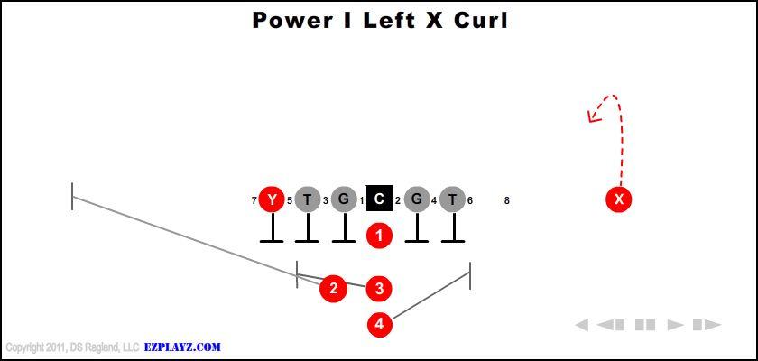 power i left x curl - Power I Left X Curl