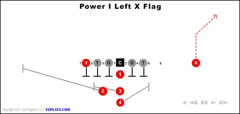 Power I Left X Flag