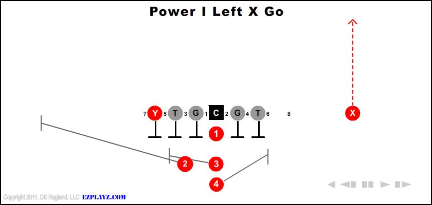 Power I Left X Go