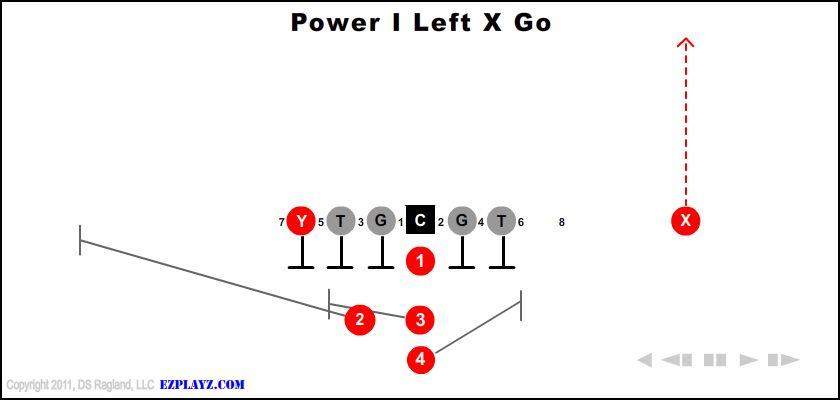 Power I Left X Go