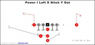 The I Left X Hitch Y Out Is A Medium Yardage Ping Play To Multi Receivers Receiver Runs Route