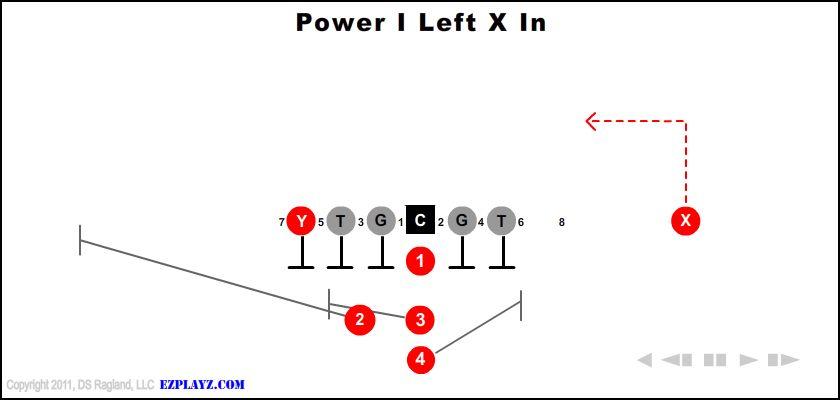 Power  I Left X In