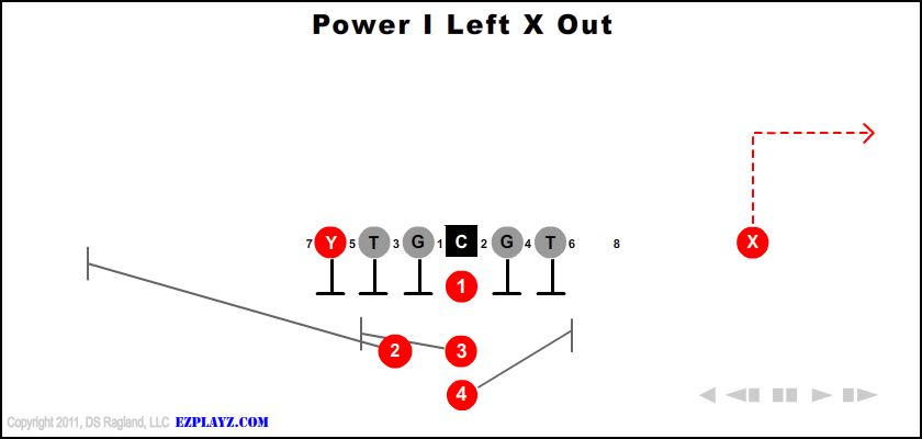 power i left x out - Power I Left X Out