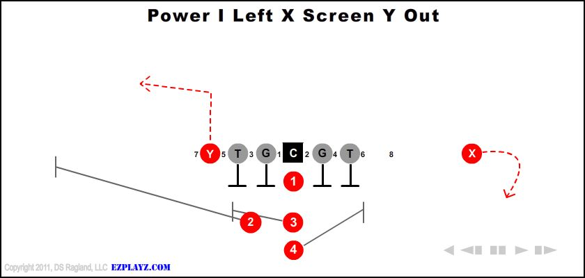 Power I Left X Screen Y Out