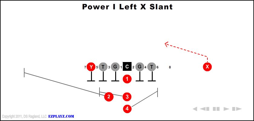 Power I Left X Slant