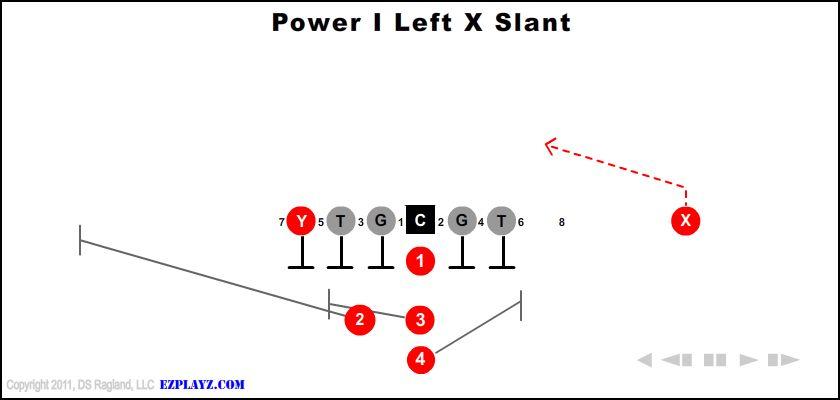 power i left x slant - Power I Left X Slant