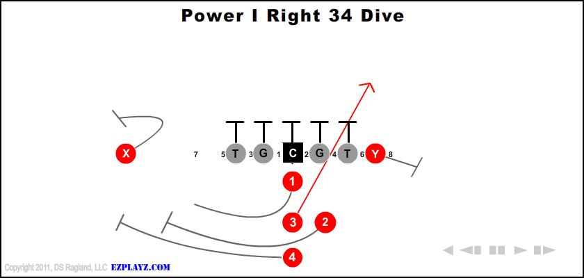 Power I Right 34 Dive