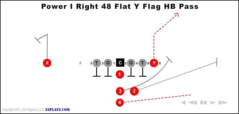 Power I Right 48 Flat Y Flag Hb Pass