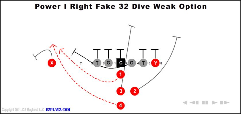 Power I Right Fake 32 Dive Weak Option