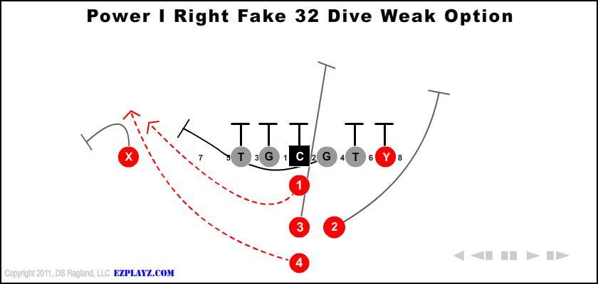 power-i-right-fake-32-dive-weak-option