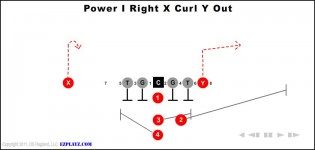 Power I Right X Curl Y Out