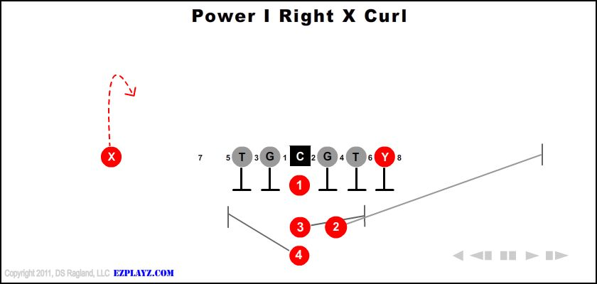 Power I Right X Curl
