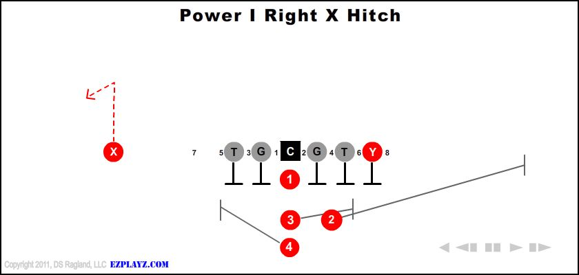 power i right x hitch - Power I Right X Hitch